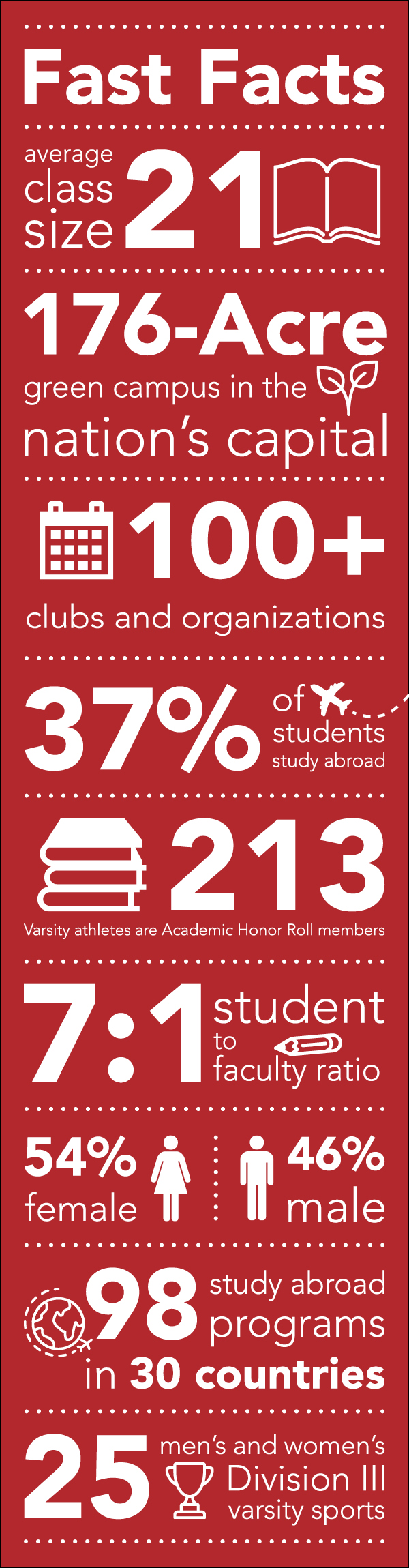 An infographic with fast facts about the student body at Catholic University. The average class size is 21 students. The campus has 176 acres in the nation's capital. There are more than 100 clubs and organizations. 37% of students study abroad. 213 varsity athletes are Academic Honor Roll members. The ratio of students to faculty is 7 to 1. The student body is 54% female and 46% male. Catholic University offers 98 study abroad programs in 30 countries. The university offers 25 men's and women's Division III sports.
