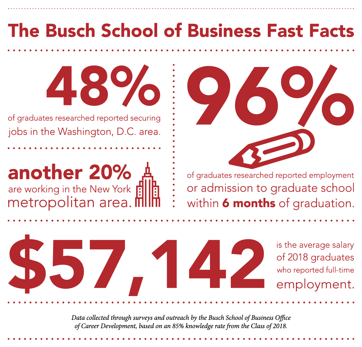 The Busch School of Business Fast Facts. 48% of graduates secured jobs in the Washington, D.C. area. Another 20% are working in the New York metropolitan area. 96% of graduates reported employment or admission to graduate school within 6 months of graduation. $57,142 is the average salary of 2018 graduates who reported full-time employment. Data collected through surveys and outreach by the Busch School of Business Office of Career Development, based on an 85% knowledge rate from the Class of 2018.