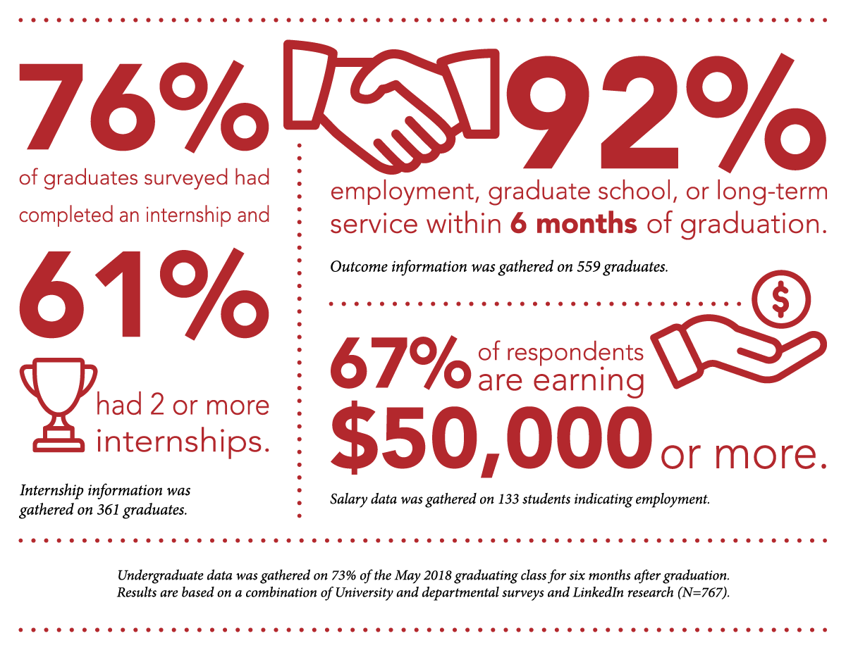 76% of graduates surveyed had completed an intership and 61% had 2 or more internships. Internship information was gathered on 361 graduates. 92% employment, graduate school, or long-term service within 6 months of graduation. Outcome information was gathered on 559 graduates. 67% of respondents are earning $50,000 or more. Salary data was gathered on 133 students indicating employment. Undergruadte data was gathered on 73% of the May 2018 graduating class for six months after graduation. Results are based on a combination of University and departmental surveys and LinkedIn research (N=767).