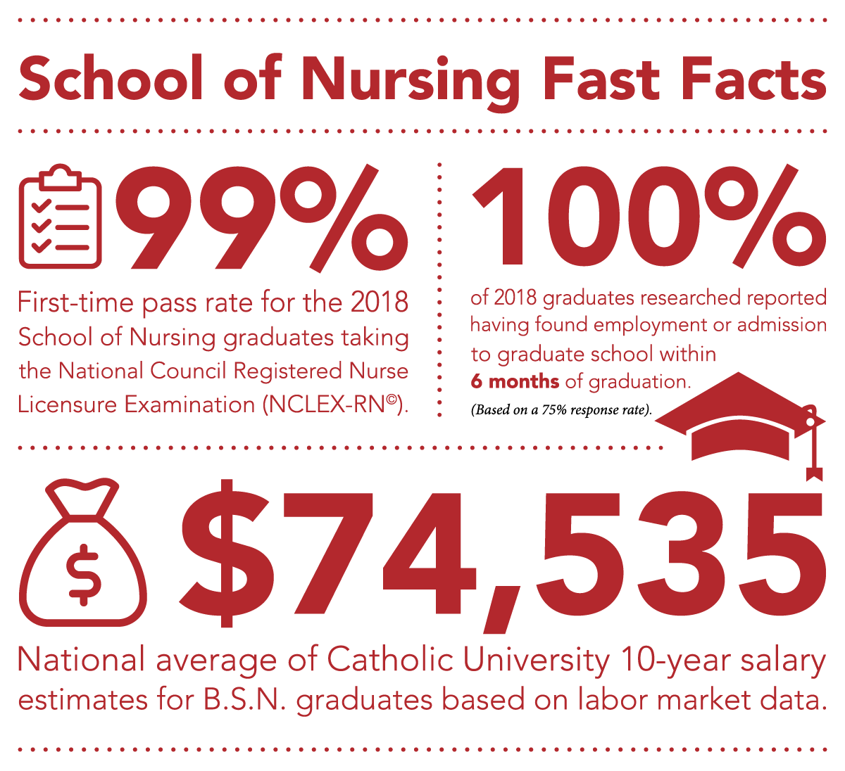 School of Nursing Fast Facts 99% First-time pass rate for the 2018 School of Nursing graduates taking the National Council Registered Nurse Licensure Examination (NCLEX-RN). 100% of 2018 graduates researched reported having found employment or admission to graduate school within 6 months of graduation (Based on a 75% response rate). $74,535 is the National Average of Catholic University 10-year salary estimates for B.S.N. graduates based on labor market data.